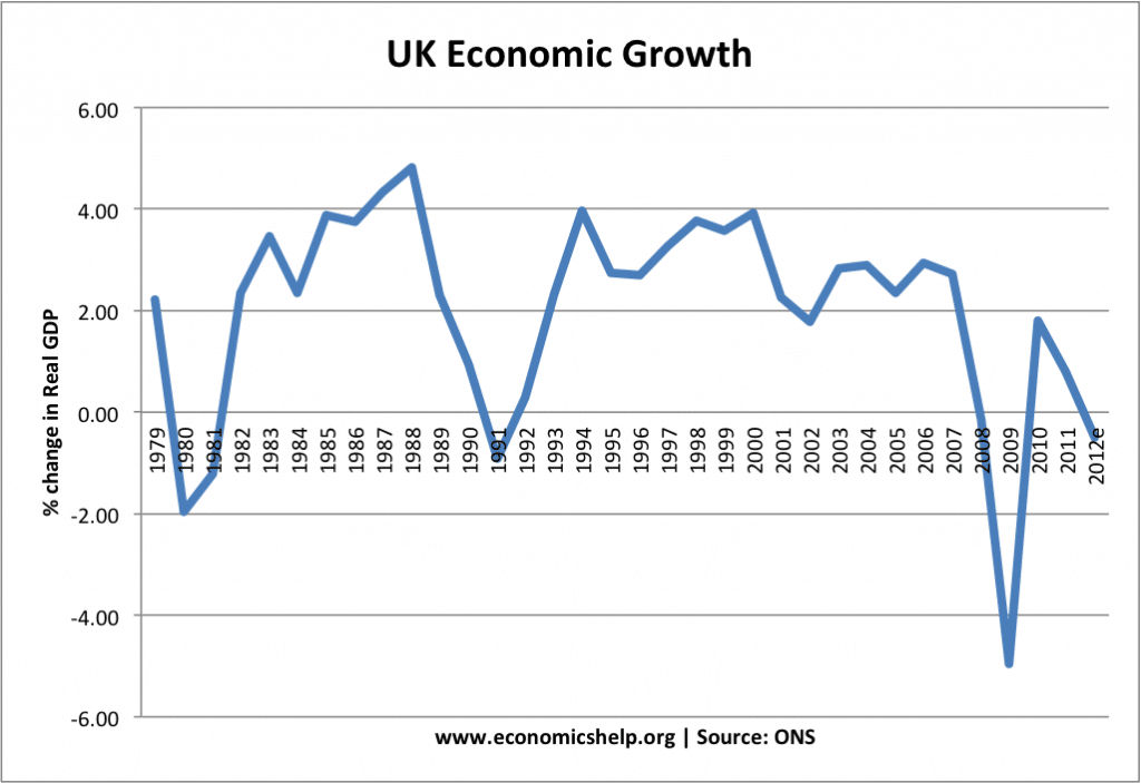 causes of recessions economics help causes of uk recessions