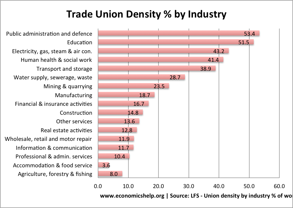 union-density-by-industry