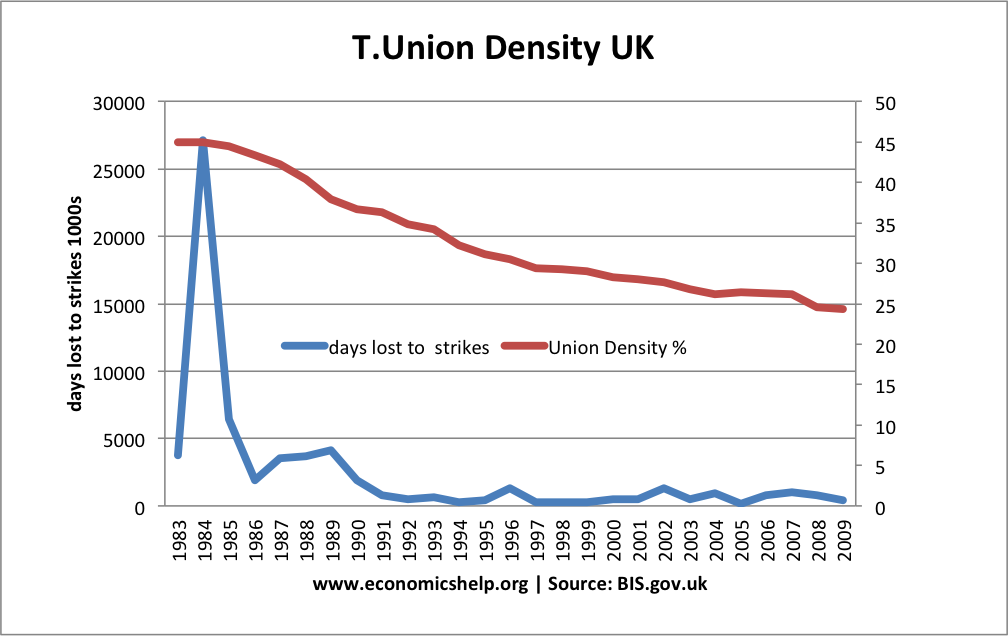 Trade-union-density-strikes