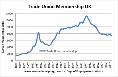 effect of trade unions British unionism received its legal foundation in the trade-union act of 1871 in the united states the same effect was achieved, albeit more slowly and uncertainly, by a series of court decisions that whittled away at the use of injunctions, conspiracy laws, and other devices against unions.