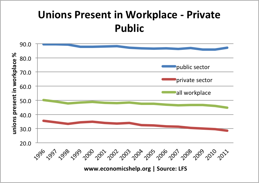 union-presence-in-the-workforce UK