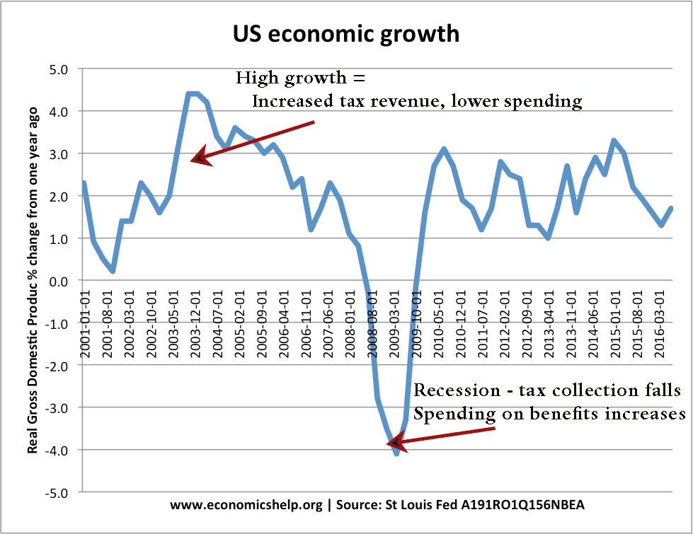 us-economic-growth-automatic-stabilisers