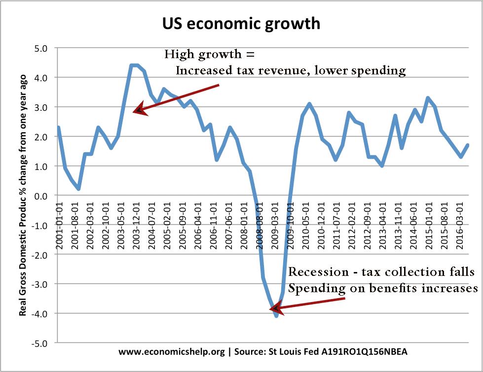 us-economic-growth-automatic-stabilisers