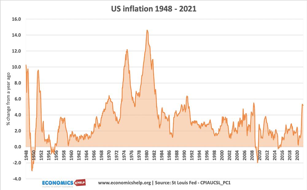 us-inflation-1948-2021 copy