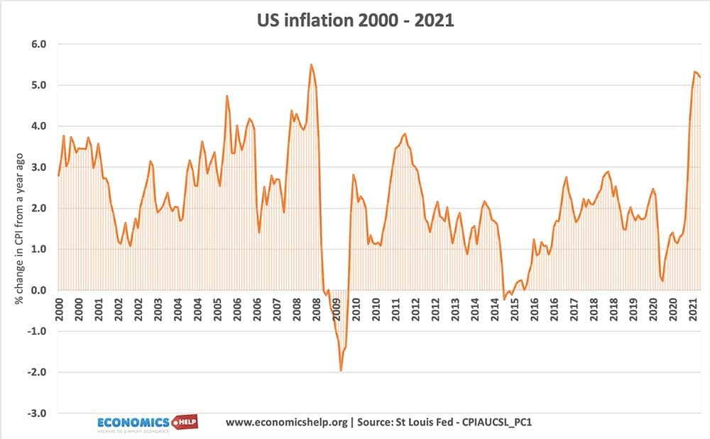 us-inflation-2000-2021