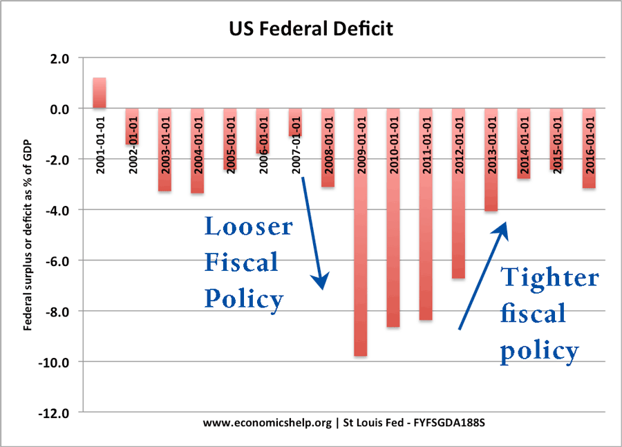 us-tight-fiscal-policy