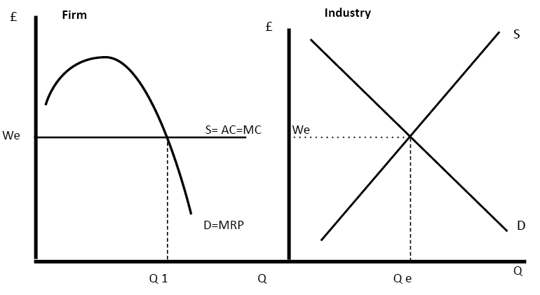 wage determination in perfectly competitive labour markets Diagram of a Perfectly Competitive Market diagram of wage determination