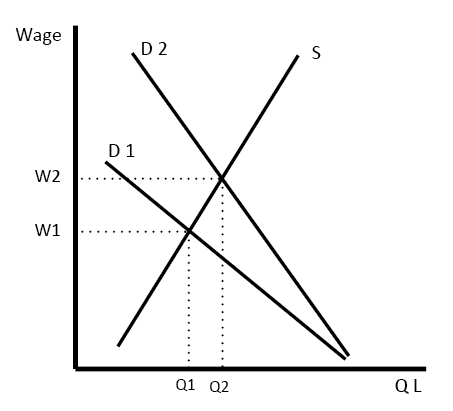 wages-elasticity-demand