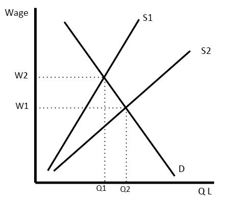 aqa economics model essays