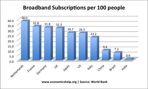 world-broadband rates