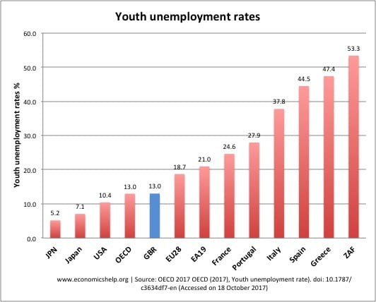 youth-unemployment-global