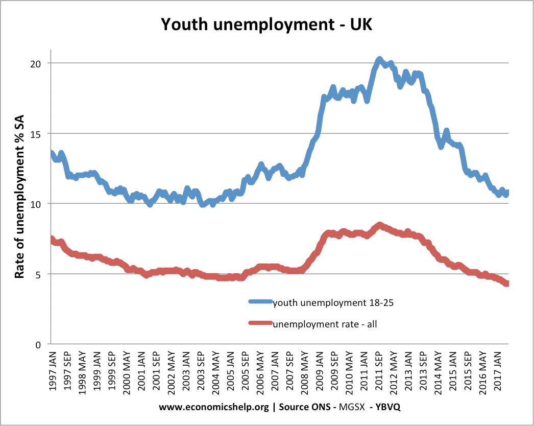 Reasons for Youth Unemployment