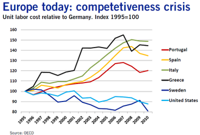 Improvements in Eurozone Competitiveness