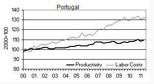 Portugal unit labour costs