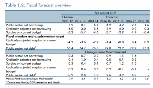 UK budget deficit forecast