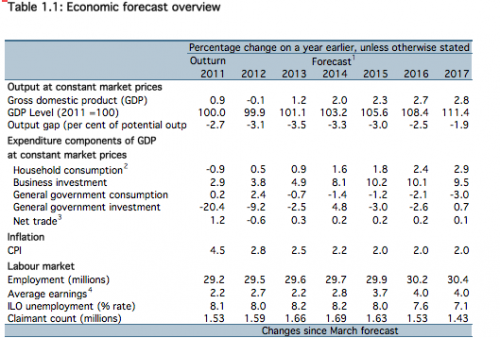 forecasts for growth OBR 2013