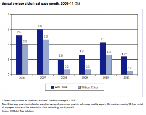 real-wage-growth-world