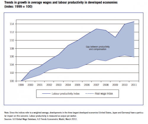 wage-growth-productivity