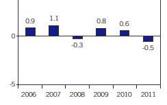 real-wage-growth-developed-economies