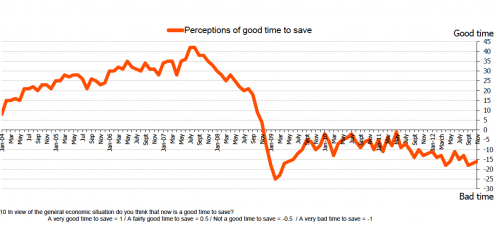 good time to save?