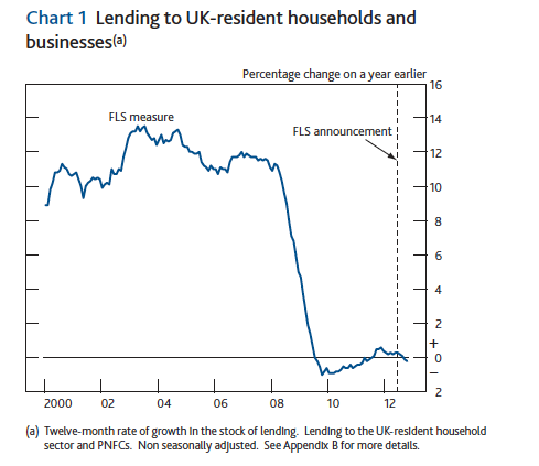bank-lending-uk