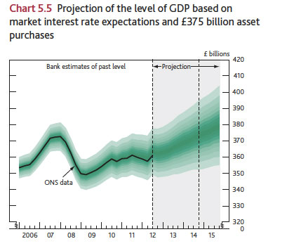 inflation forecast 2013