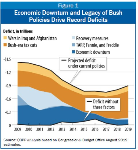 Causes of US Budget Deficit