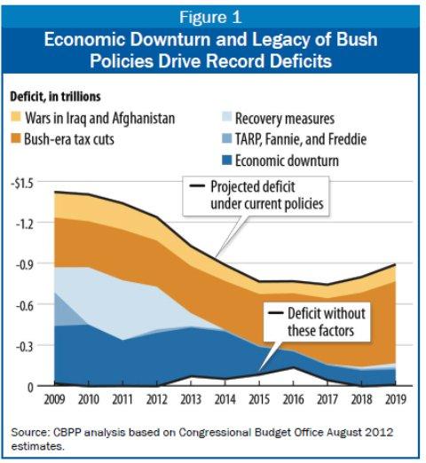causes-us-budget-deficit