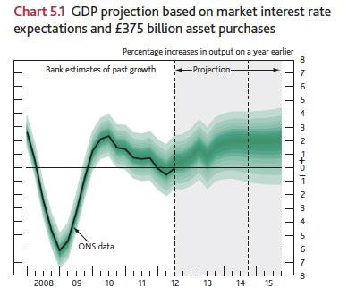 gdp-forecast-2013-0boe