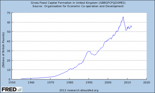 gross-fixed-capita-formation-fredgraph