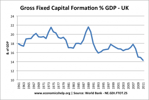 gross-fixed-capital-formation-uk