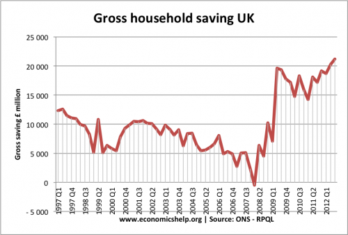 gross-saving