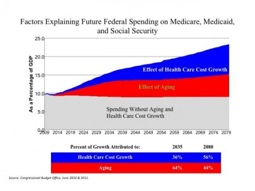 health-care-ageing-us