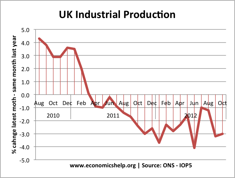 uk-industrial-production