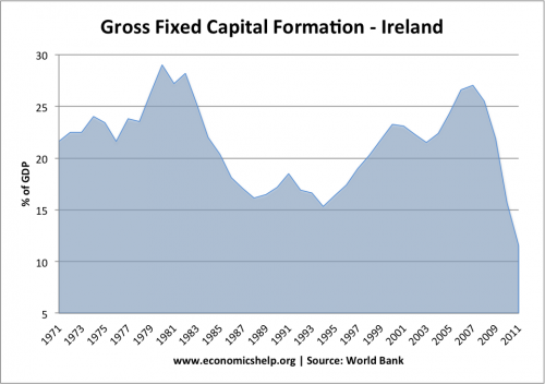 irish-gross-fixed-capital-formation