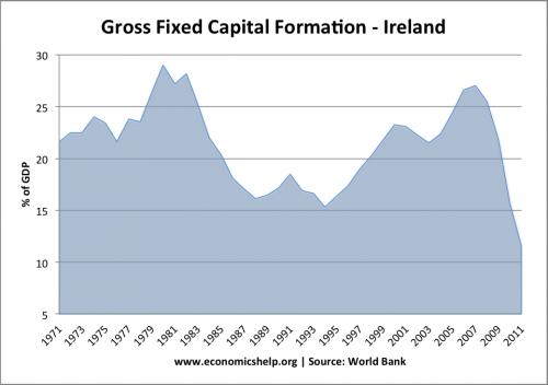 irish-gross-fixed-capital-formation