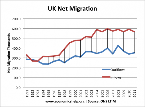 net-migration-outflows-inflows