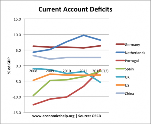 How Did Portugal Reduce Current Account Deficit?