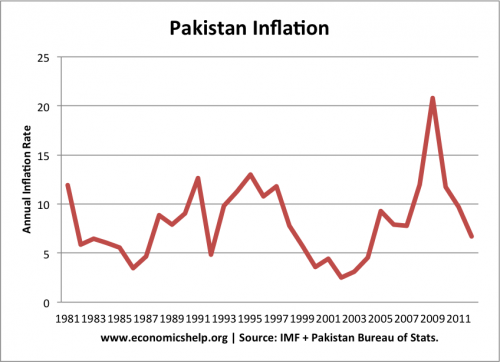 Pakistan is facing economic challenges