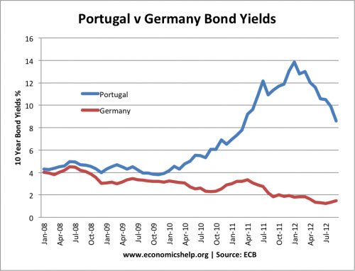 portugal-v-german-bond-yields