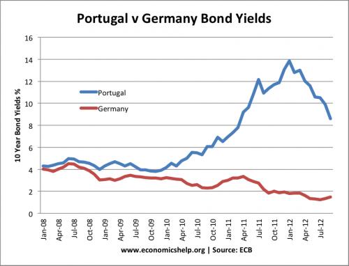 portugal-v-german-bond-yields