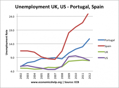 portugal-uk-us-spain-us unemployment