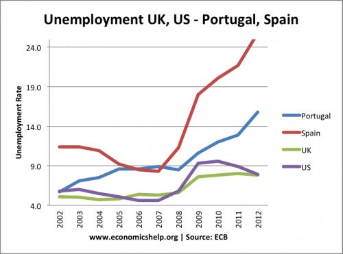 portugal-uk-us-spain-us unemployment