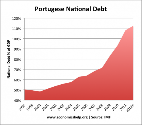 Portugal Economic Crisis | Economics Help