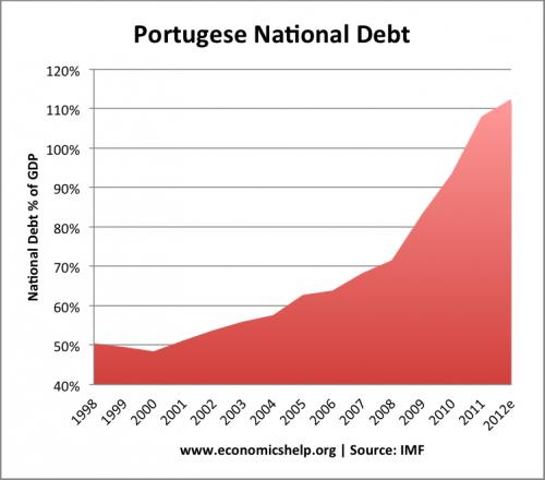 portugal-national-debt