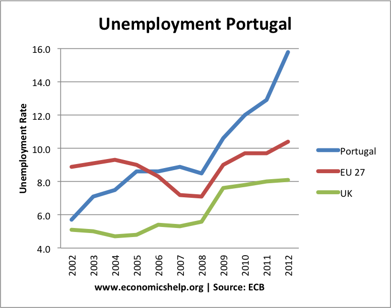 how unemployment and inflation affect gdp in eu economics essay Unemployment inflation and gdp in the us economics essay three cardinal elements qualify the growing of an economic system they include rate of unemployment, rising prices and assorted figures that define the gross domestic product ( gdp ) .