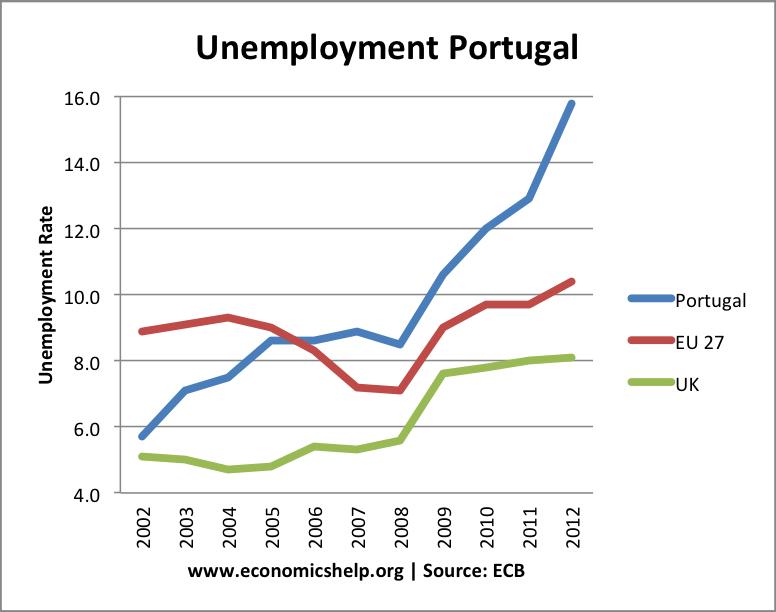 portugal-unemployment