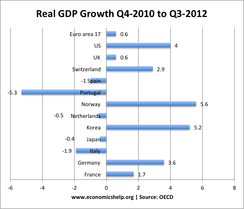 portugal-real-gdp-growth-q32010-q3-2012