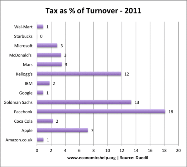 tax-turnover