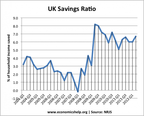 uk-saving-ratio
